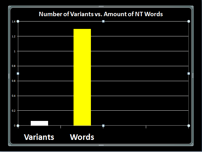 "Textual Variants AFTER Removal of First Three ""Types"""